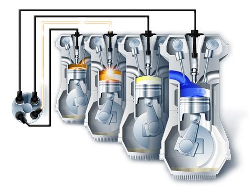 fonctionnement et r le des bougies d 39 allumage comment viter l 39 encrassement des injecteurs. Black Bedroom Furniture Sets. Home Design Ideas