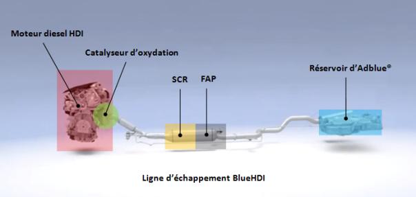 le fonctionnement du filtre particule sur les peugeot blue hdi la r g n ration du filtre. Black Bedroom Furniture Sets. Home Design Ideas